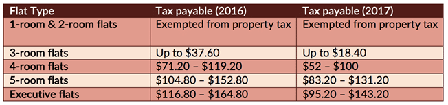 HDB property taxes lowered for 2017 (4)