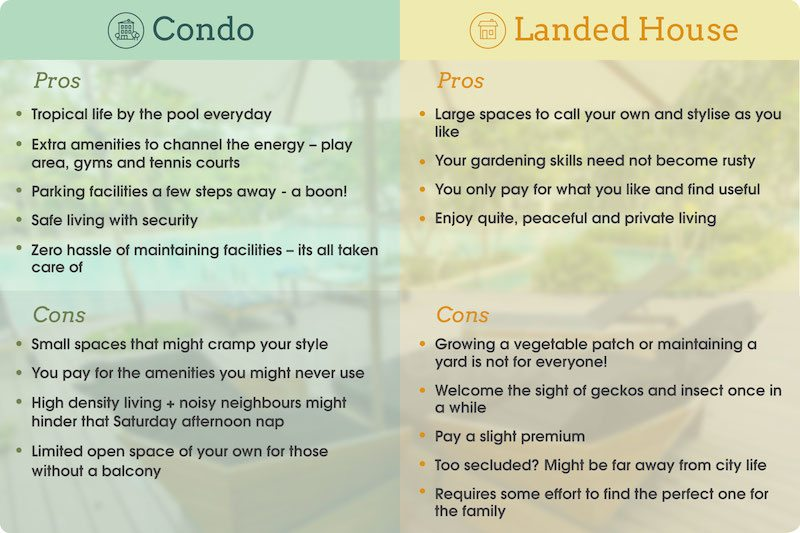 Living in a Condo vs landed property in Singapore (2)